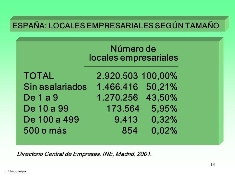 locales empresariales