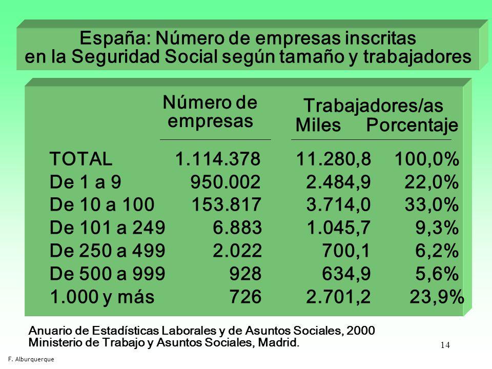 España: Número de empresas inscritas