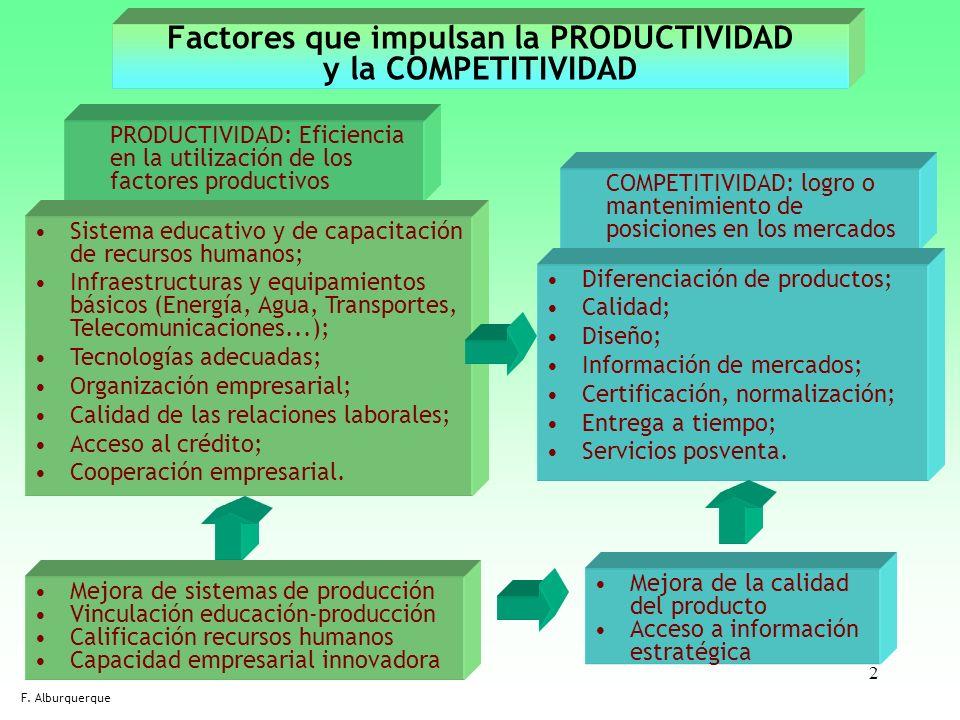 Factores que impulsan la PRODUCTIVIDAD y la COMPETITIVIDAD