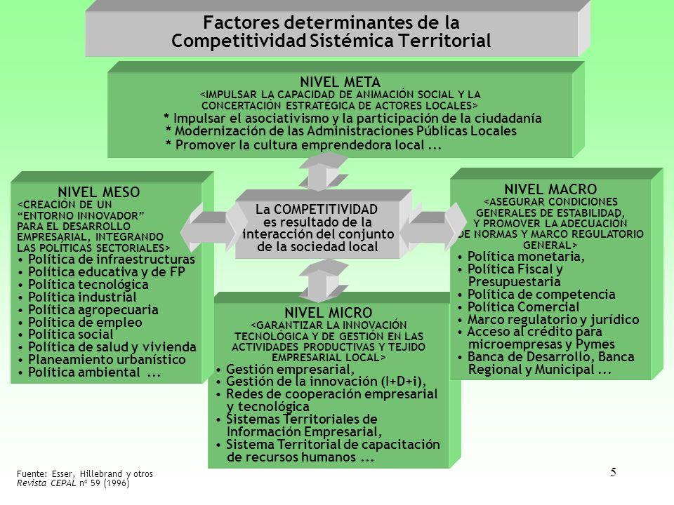 Factores determinantes de la Competitividad Sistémica Territorial