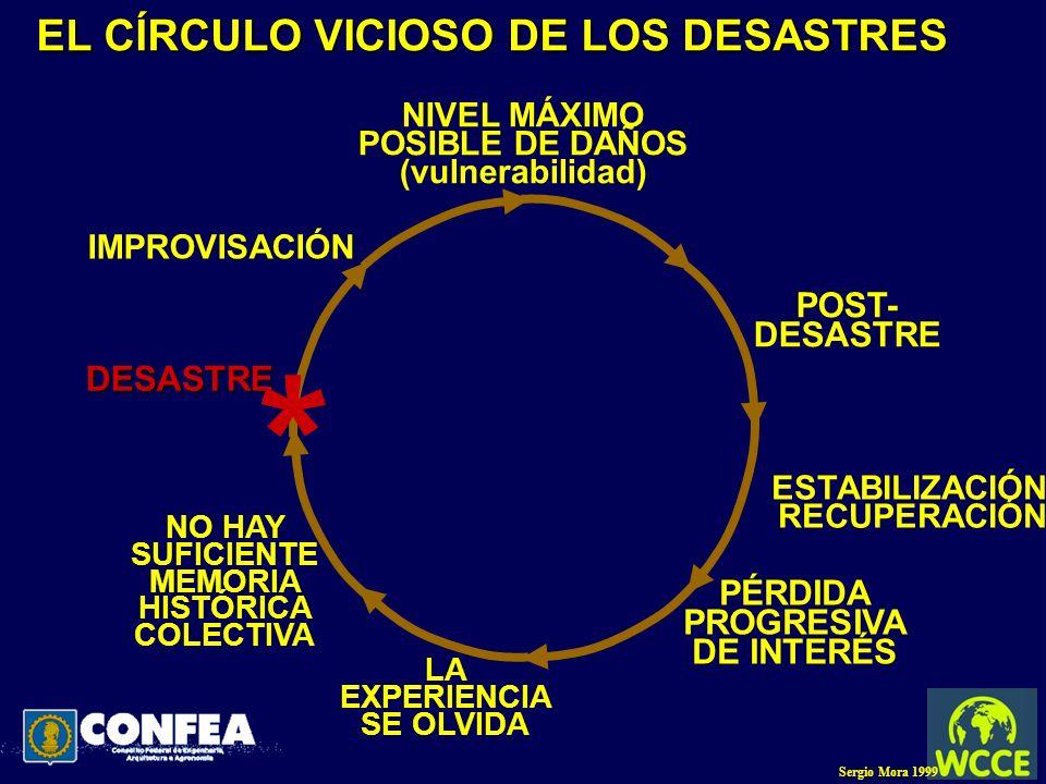 * EL CÍRCULO VICIOSO DE LOS DESASTRES POST- DESASTRE DESASTRE