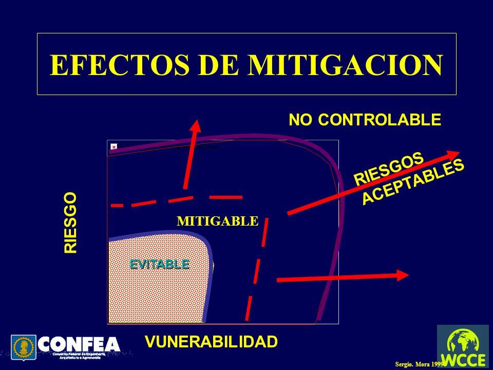 EFECTOS DE MITIGACION NO CONTROLABLE RIESGOS ACEPTABLES RIESGO