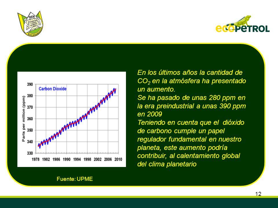 En los últimos años la cantidad de CO2 en la atmósfera ha presentado un aumento.