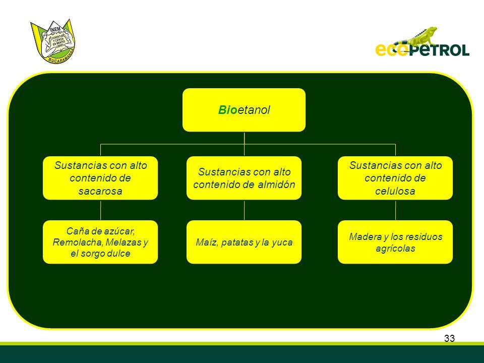 Bioetanol Sustancias con alto contenido de sacarosa
