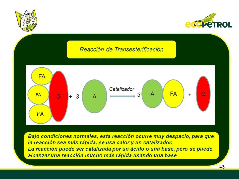 Reacción de Transesterificación
