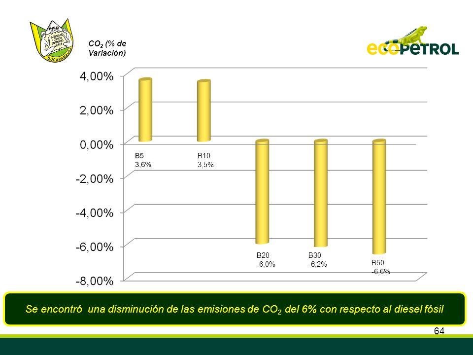 CO2 (% de Variación) B10. 3,5% B20. -6,0% B30. -6,2% B50. -6,6%