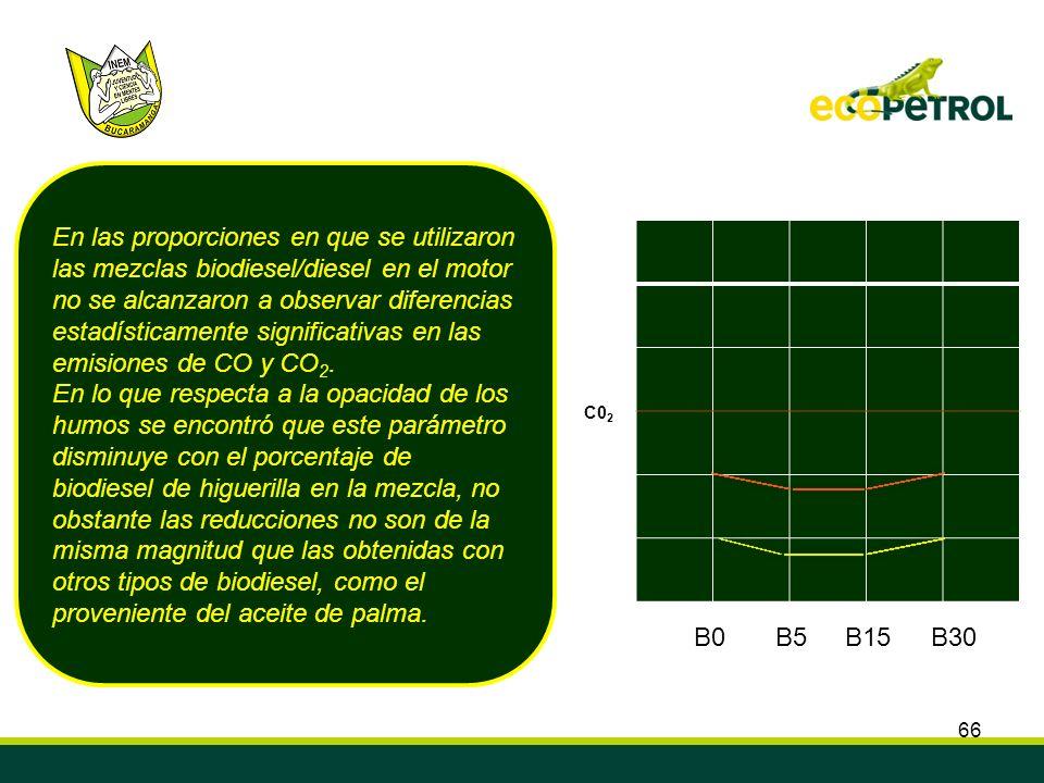 estadísticamente significativas en las emisiones de CO y CO2.