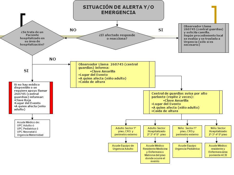 SITUACIÓN DE ALERTA Y/O EMERGENCIA