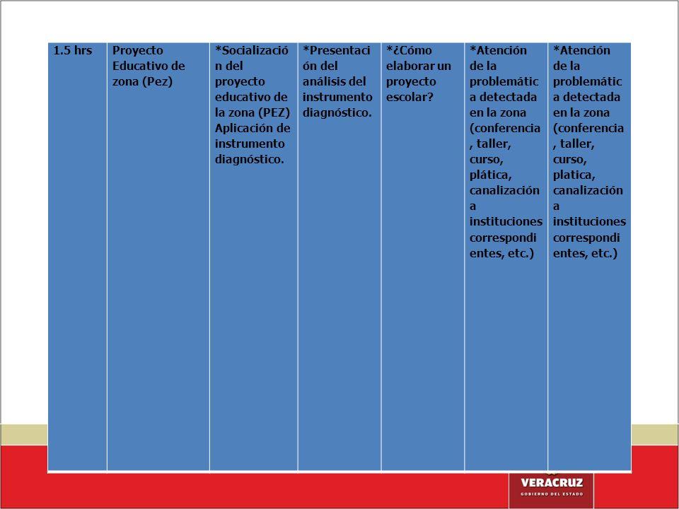 1.5 hrs Proyecto Educativo de zona (Pez) *Socialización del proyecto educativo de la zona (PEZ) Aplicación de instrumento diagnóstico.