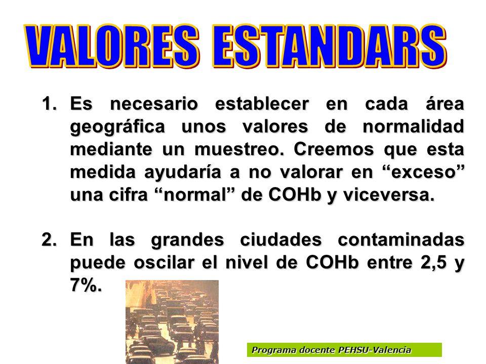 VALORES ESTANDARS
