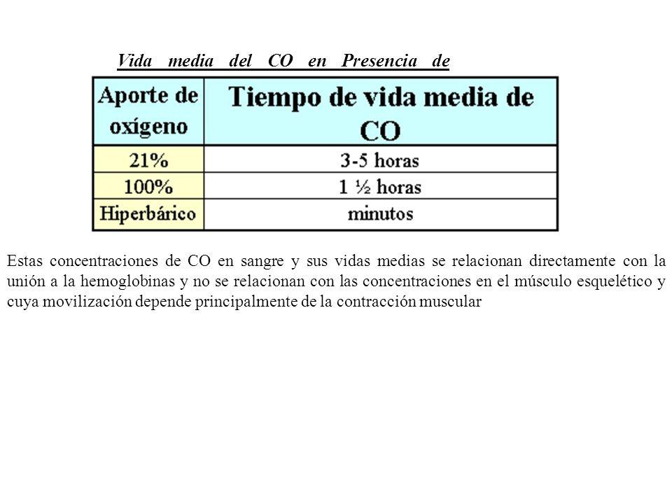 Vida media del CO en Presencia de Oxigeno