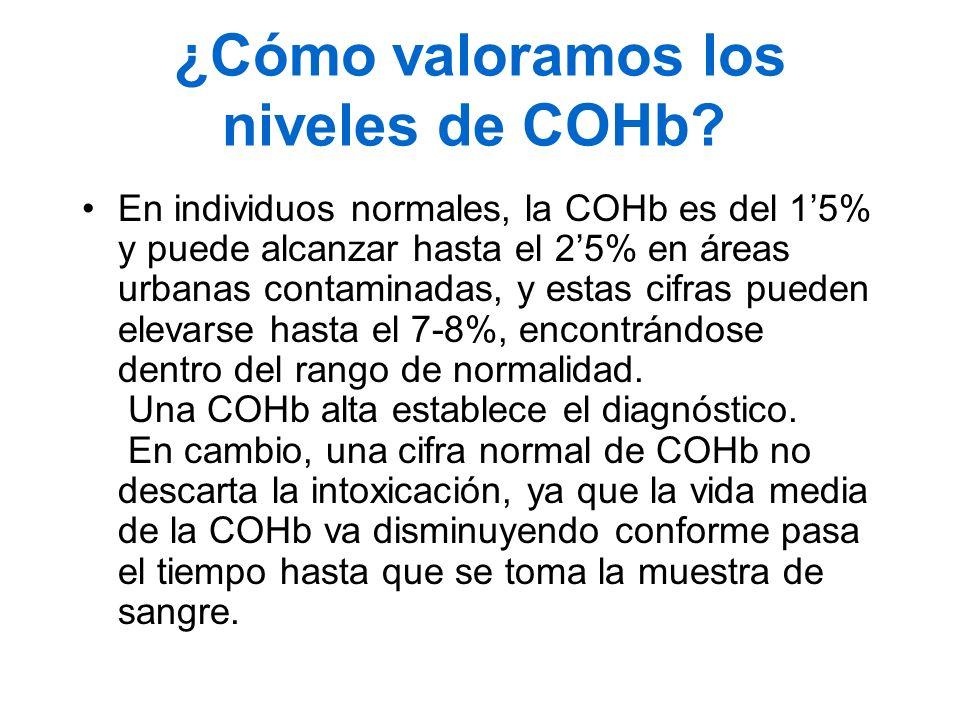 ¿Cómo valoramos los niveles de COHb