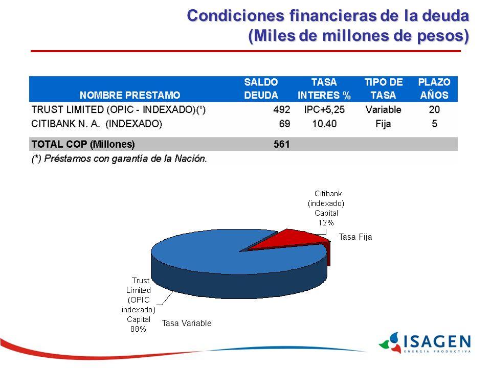 Condiciones financieras de la deuda (Miles de millones de pesos)