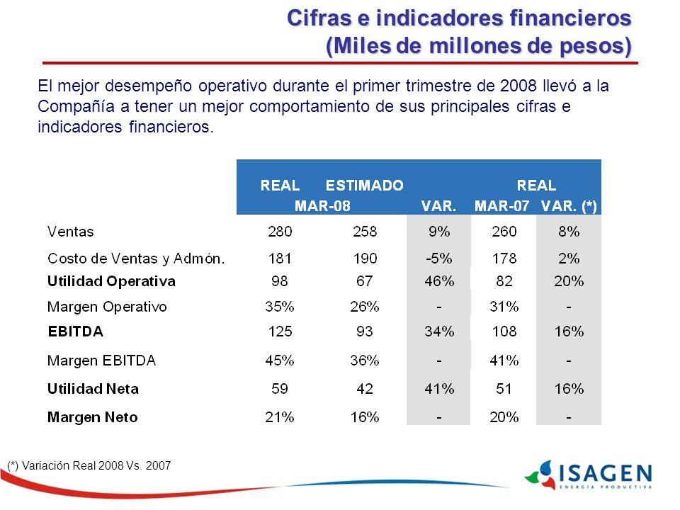 Cifras e indicadores financieros (Miles de millones de pesos)