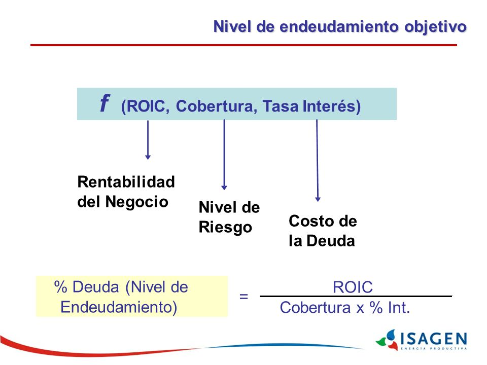 f (ROIC, Cobertura, Tasa Interés)