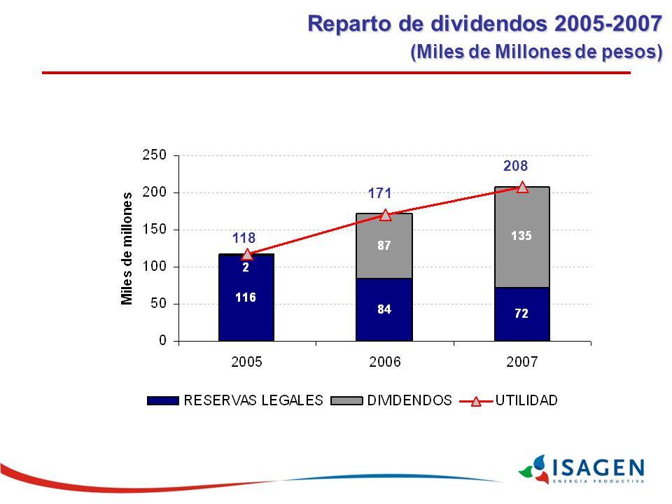 Reparto de dividendos 2005-2007 (Miles de Millones de pesos)