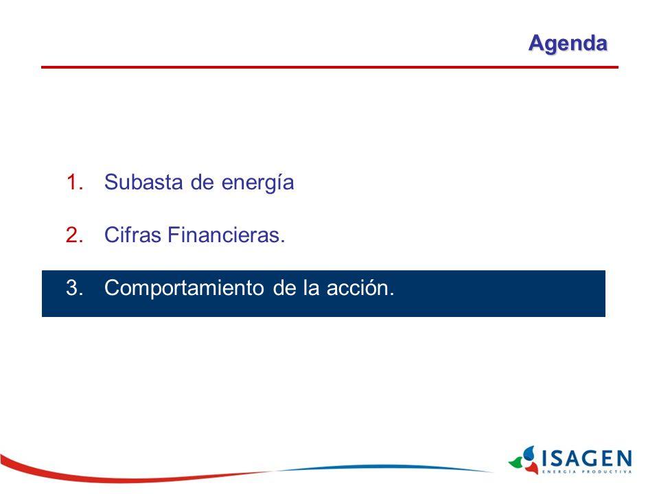 Agenda Subasta de energía y plan de expansión Cifras Financieras. Comportamiento de la acción.