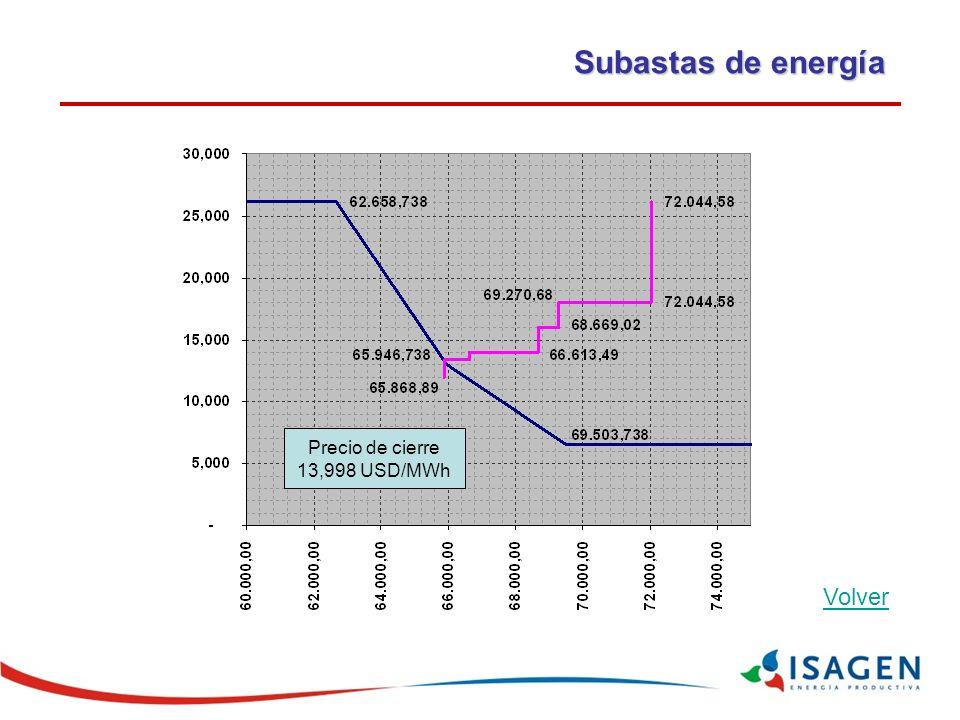 Subastas de energía Precio de cierre 13,998 USD/MWh Volver