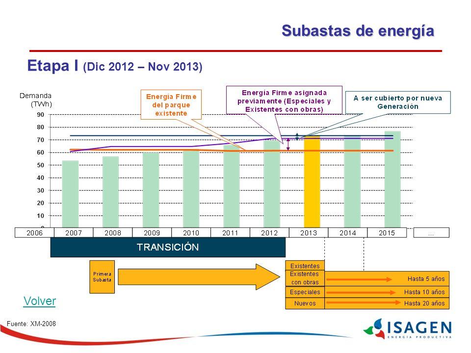 Subastas de energía Etapa I (Dic 2012 – Nov 2013) Volver