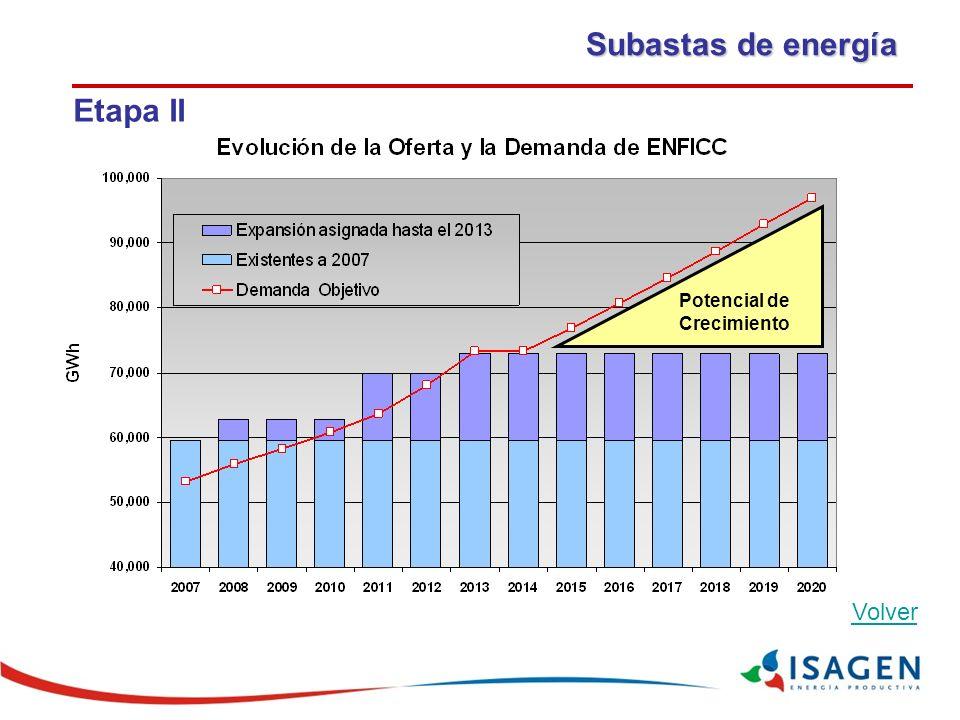 Subastas de energía Etapa II Potencial de Crecimiento Volver