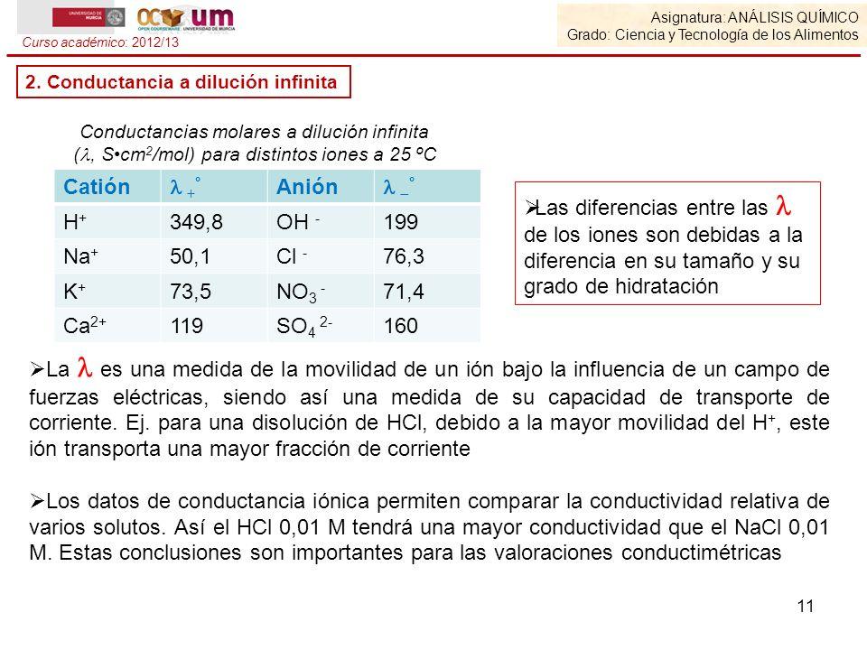 Catión  +° Anión  ° H+ 349,8 OH - 199 Na+ 50,1 Cl - 76,3 K+ 73,5