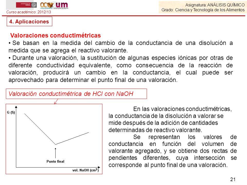 Valoraciones conductimétricas