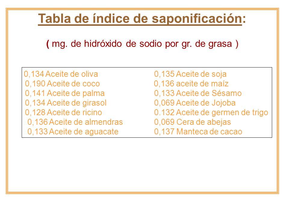 Tabla de índice de saponificación: