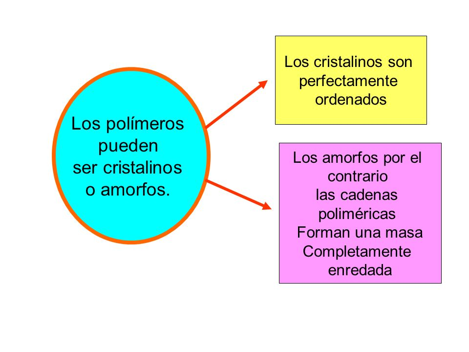 Los polímeros pueden ser cristalinos o amorfos. Los cristalinos son