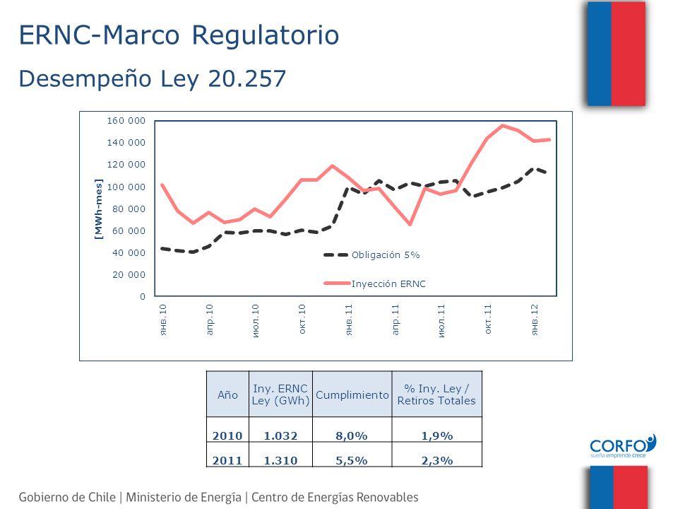 ERNC-Marco Regulatorio Desempeño Ley 20.257