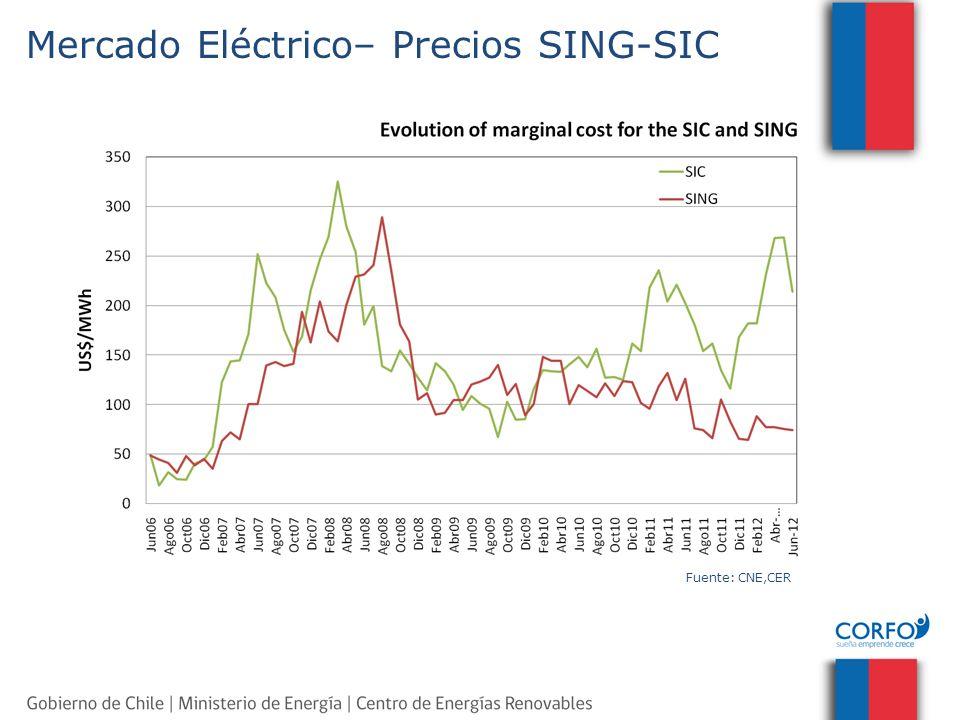 Mercado Eléctrico– Precios SING-SIC