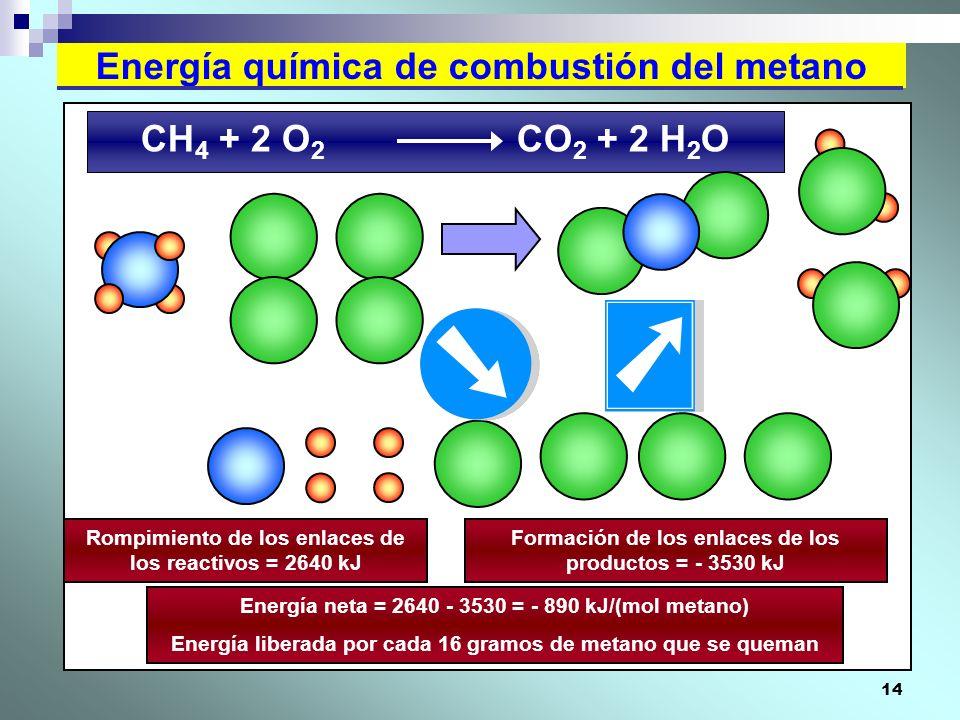 Energía química de combustión del metano