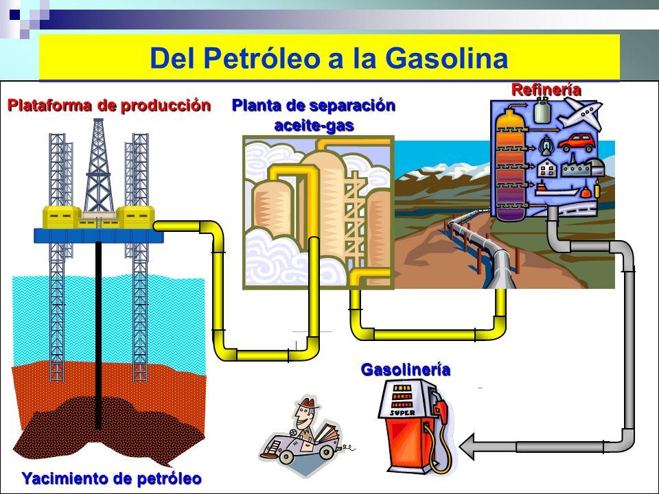 Del Petróleo a la Gasolina