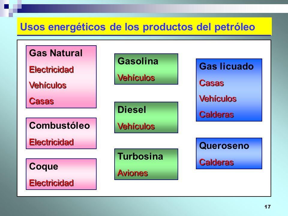 Usos energéticos de los productos del petróleo