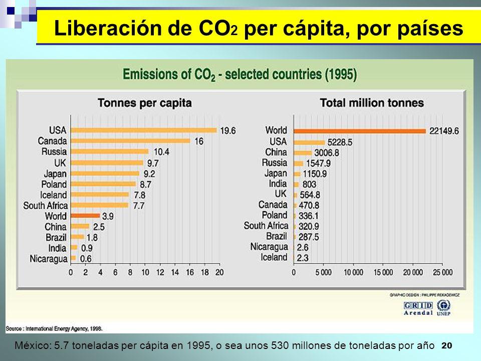 Liberación de CO2 per cápita, por países