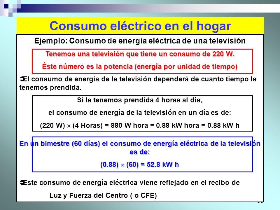 Consumo eléctrico en el hogar