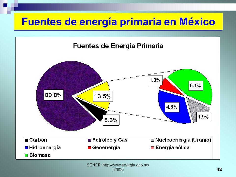 Fuentes de energía primaria en México