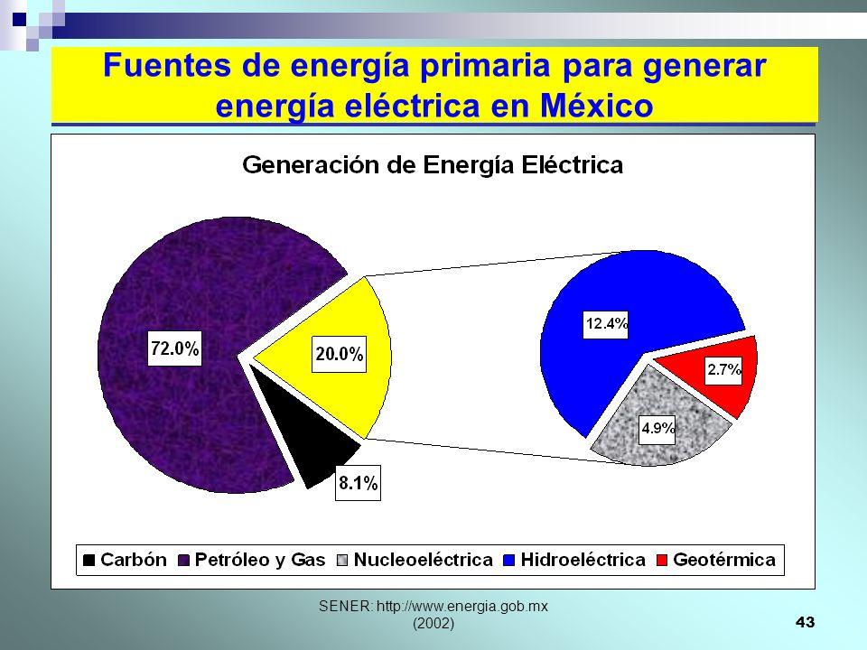 Fuentes de energía primaria para generar energía eléctrica en México
