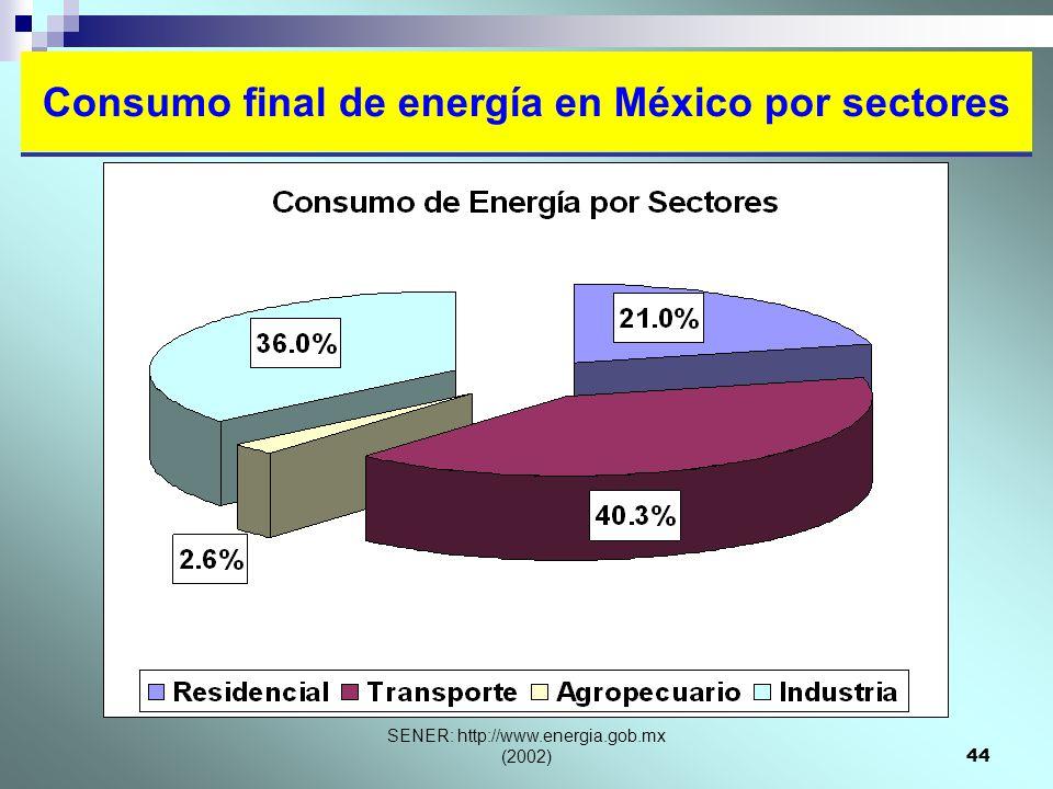 Consumo final de energía en México por sectores