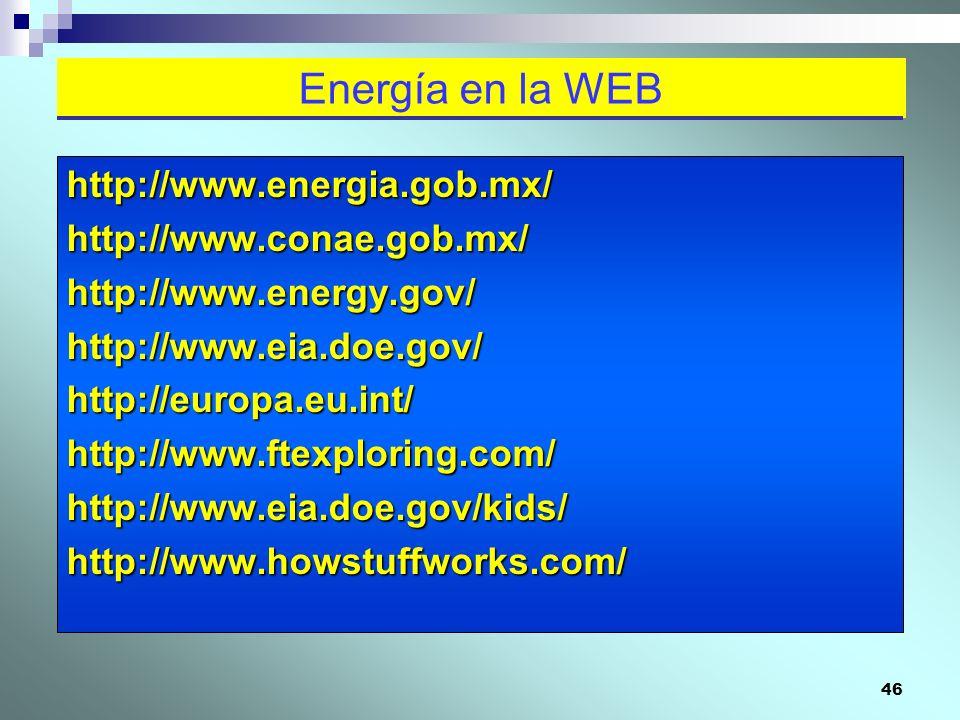 Energía en la WEB http://www.energia.gob.mx/ http://www.conae.gob.mx/