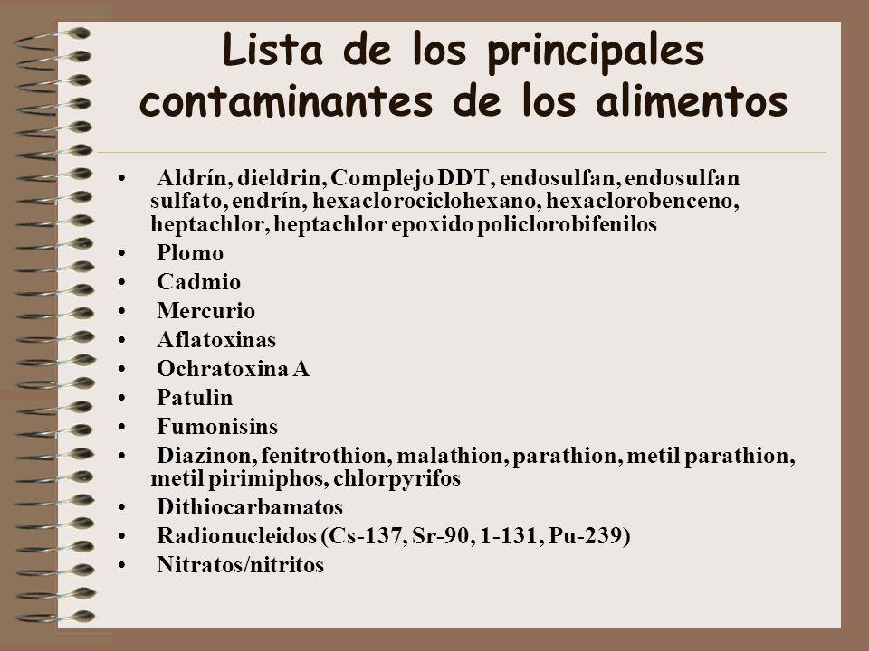 Lista de los principales contaminantes de los alimentos