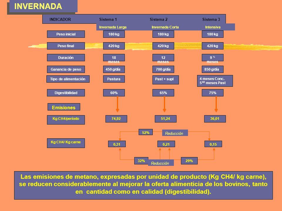 INVERNADA INDICADOR Sistema 1 Sistema 2 Sistema 3.