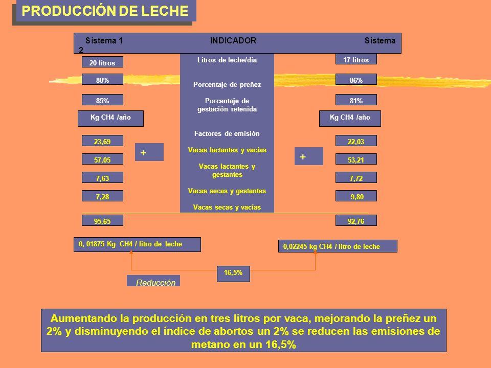 PRODUCCIÓN DE LECHE Sistema 1 INDICADOR Sistema 2.
