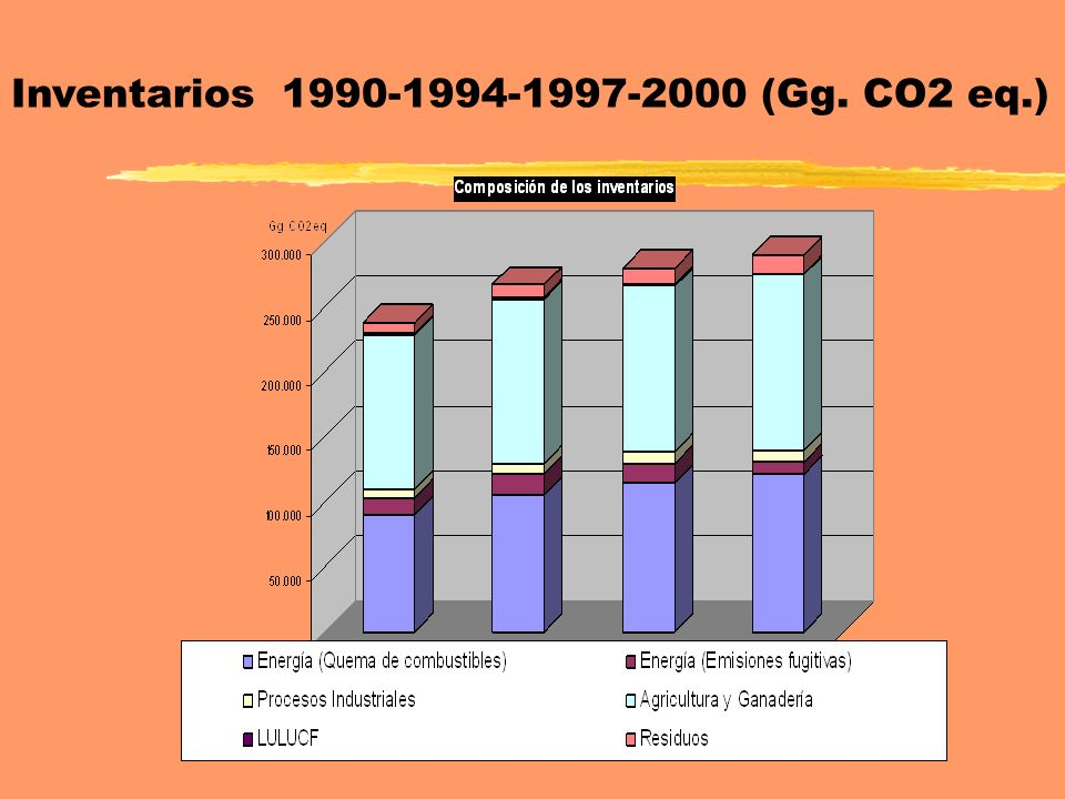 Inventarios 1990-1994-1997-2000 (Gg. CO2 eq.)
