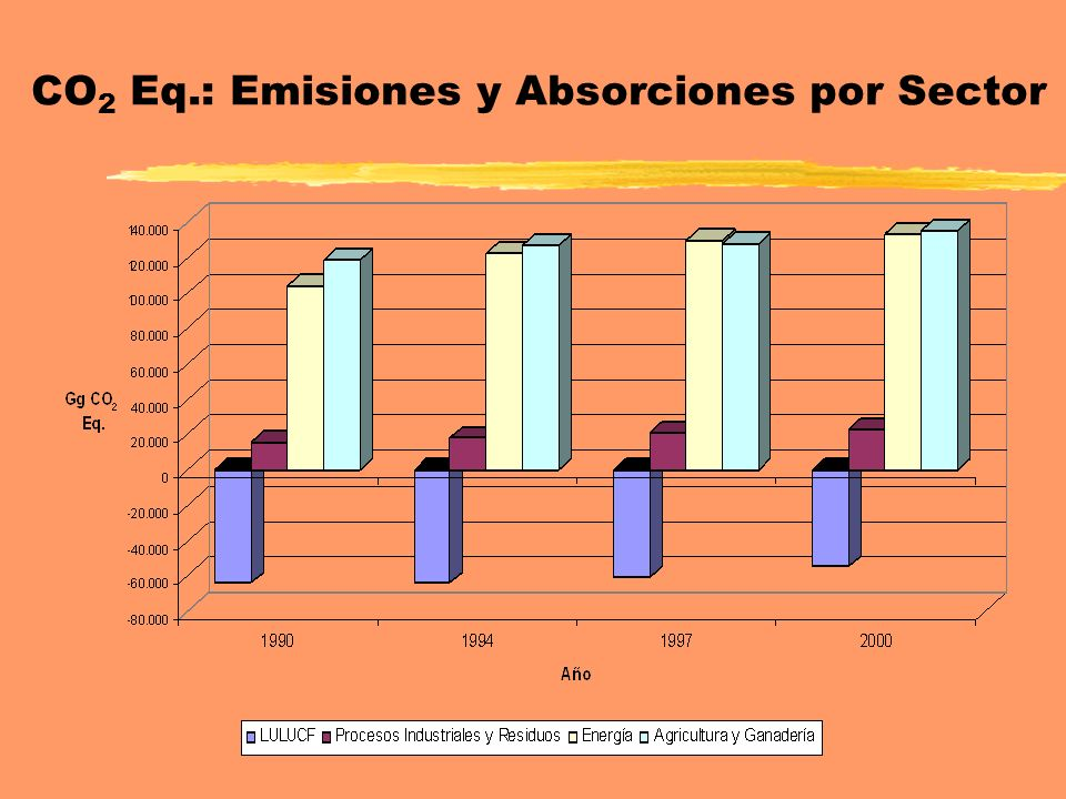 CO2 Eq.: Emisiones y Absorciones por Sector
