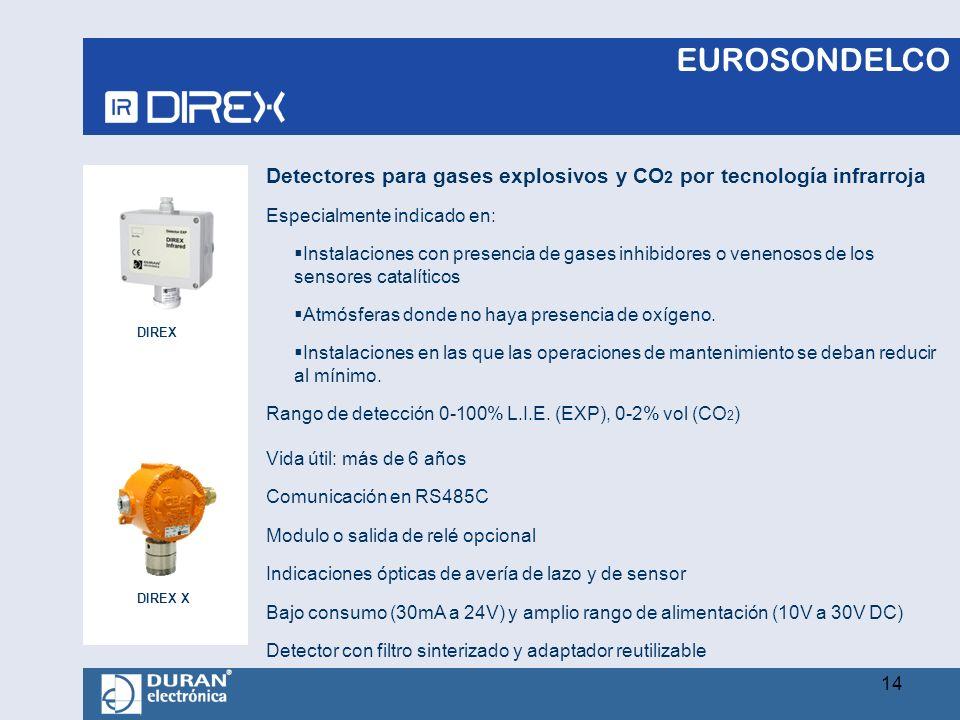 Detectores para gases explosivos y CO2 por tecnología infrarroja