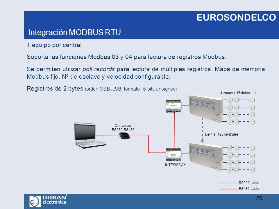 Integración MODBUS RTU