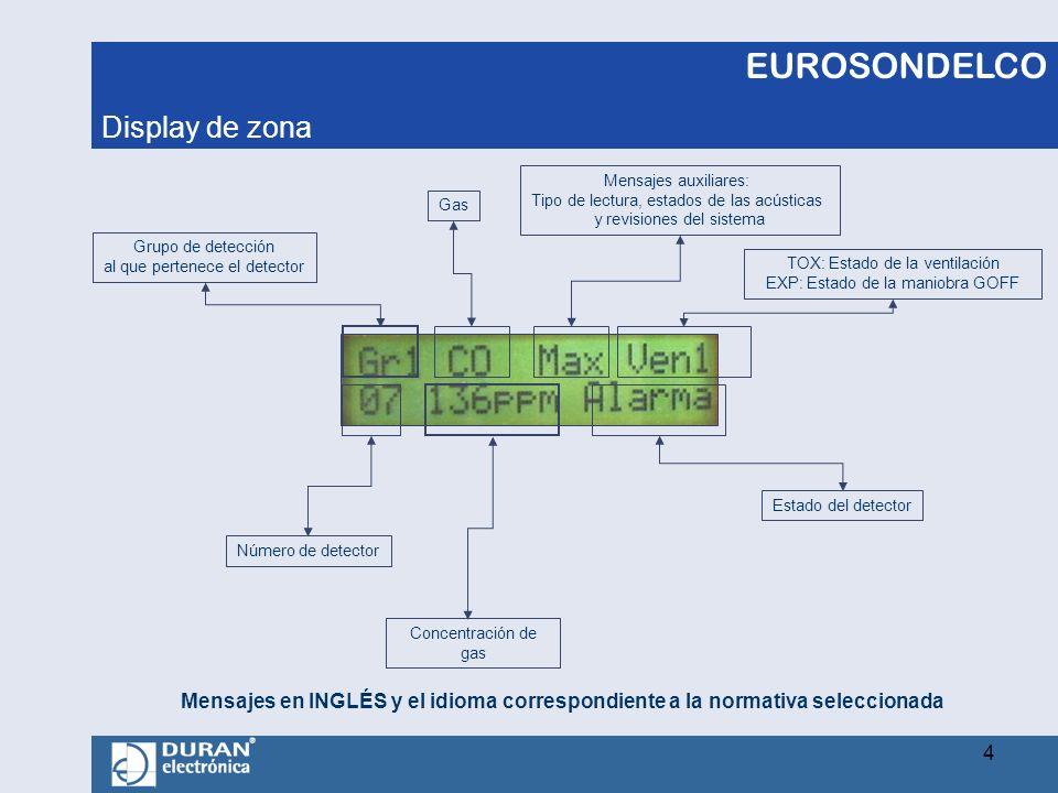 Display de zona Grupo de detección. al que pertenece el detector. Número de detector. Concentración de gas.