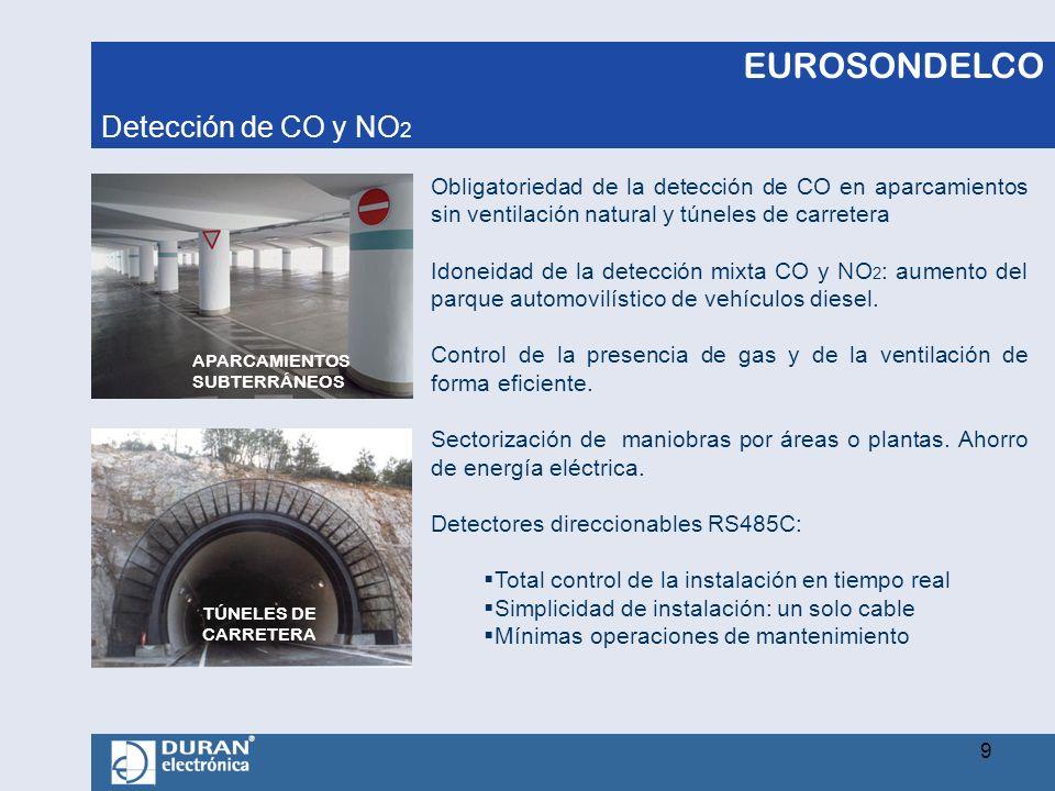 Detección de CO y NO2 APARCAMIENTOS SUBTERRÁNEOS.