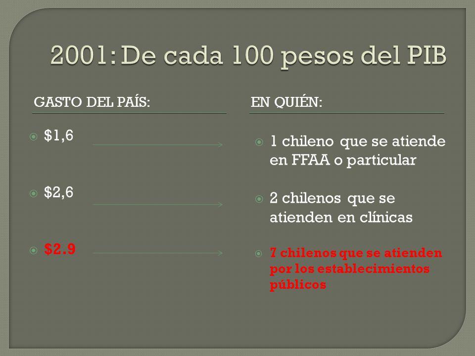 2001: De cada 100 pesos del PIB Gasto del país: En quién: $1,6. $2,6. $2.9. 1 chileno que se atiende en FFAA o particular.