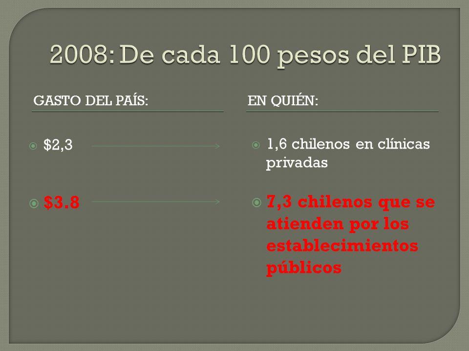 2008: De cada 100 pesos del PIB Gasto del país: En quién: $2,3. $3.8. 1,6 chilenos en clínicas privadas.